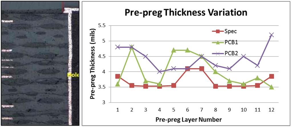 Figure 1: Pre-preg Thickness Variation, measured using photomicrography