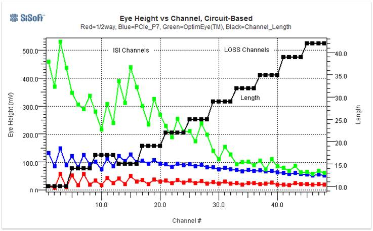 Figure 2: Optimizing SerDes Equalization Settings (SES) for Eye Height Improvement