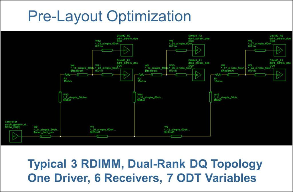 DDR4 Pre-Layout Optimization