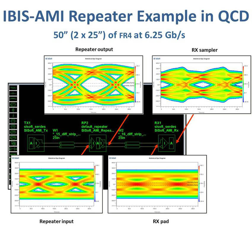 IBIS-AMI Repeater Example in Quantum Channel Designer